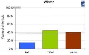 Aktueller Jahreszeitentrend Winter 2014/2015, Ausgabe 01/2015
