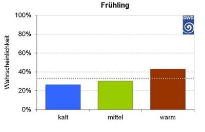 Jahreszeitentrend Fruehjahr 2015