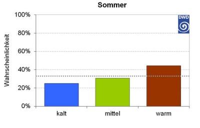 Aktueller Jahreszeitentrend Sommer 2015