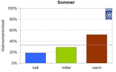 Jahreszeitentrend Sommer 2015