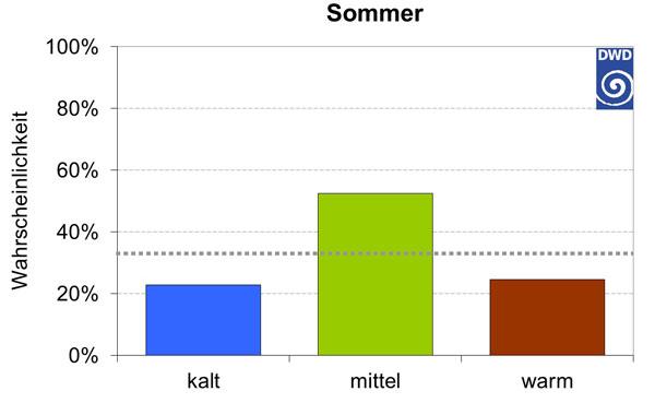Aktueller Jahreszeitentrend Sommer 2016 Ausgabe Juli