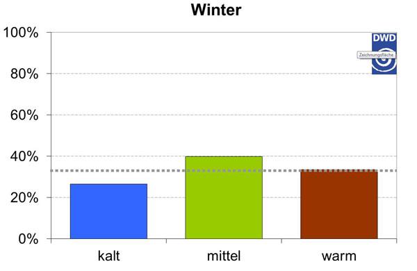 Aktueller Jahreszeitentrend Winter 2016/2017